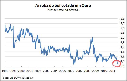 Nunca ha sido tan barato en Brasil comprar un chuletón con oro como ahora