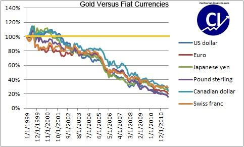 Colapso de las principales divisas respecto al oro